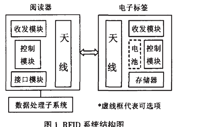 RFID应用系统的电子标签防碰撞算法研究说明