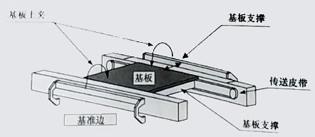 SMT贴片印刷机的种类及组成结构介绍