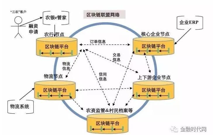 区块链解决实体经济的问题有哪一些途径