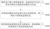 华为基于语义识别的帮助处理方法的流程
