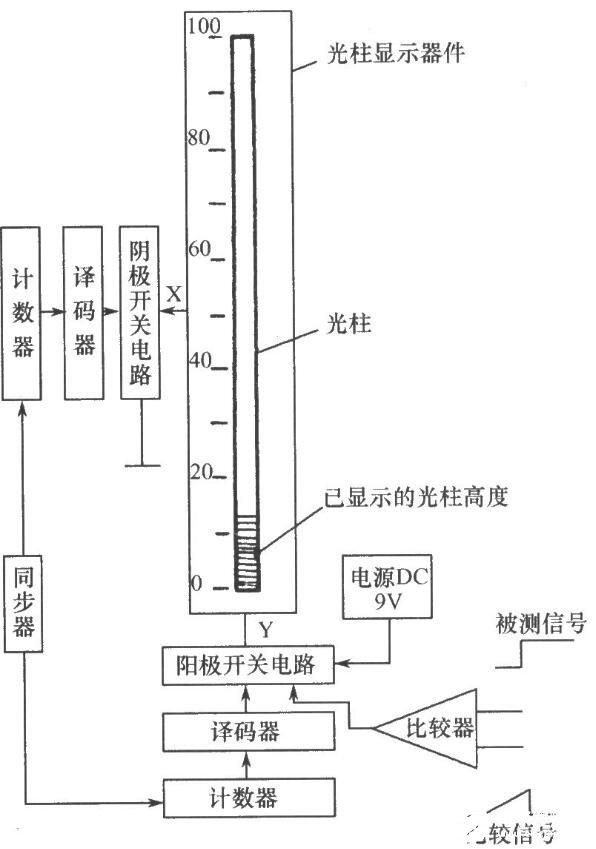 光柱顯示器件驅動電路