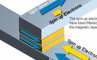 通过自旋电子随机存取存储器来深入研究自旋