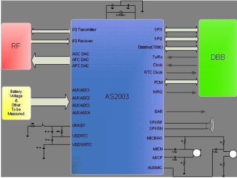TD-SCDMA手机终端模拟基带集成电路的解决方案