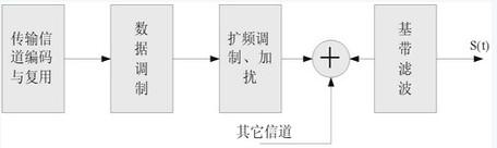 基于DSP+FPGA技术的TD-SCDMA基带发送的实现方案及应用