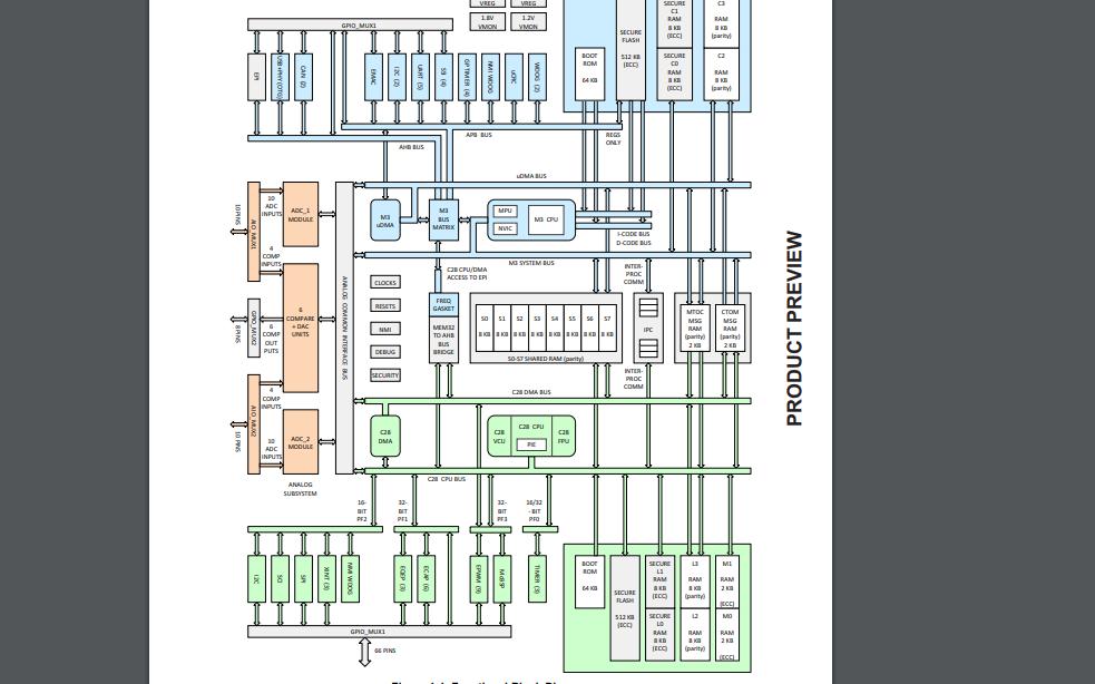 F28M35H20B1系列Concerto双核微控制器的数据手册免费下载