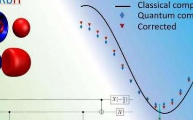研究人员提高了基于量子化学模拟的量子计算机性能基准