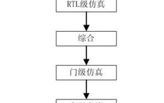 详细介绍基于HDL的FPGA开发流程