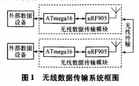 利用ATmega16和nRF905芯片實現無線數...