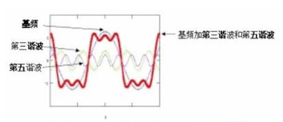 综合布线系统的性能定级问题的解决方案