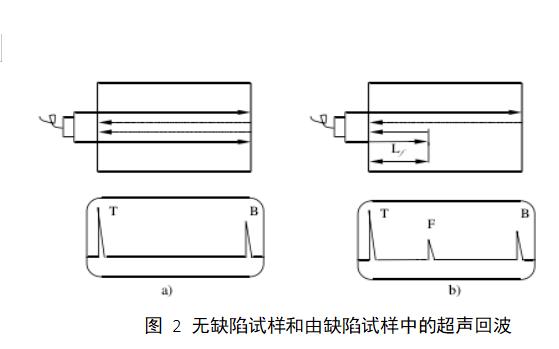 如何使用超声波进行无损检测详细资料概述