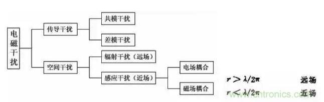 電磁兼容性EMC的基本概念及應用解析