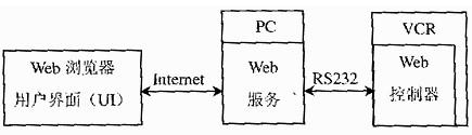 利用控制器与Web服务器实现录像机远程控制系统的设计