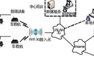 基于3G技术与无线局域网相结合设计城市轨道交通列车视频监控系统