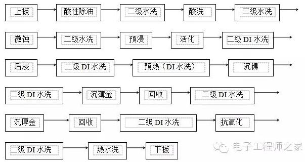 PCB板沉金工序的流程解析