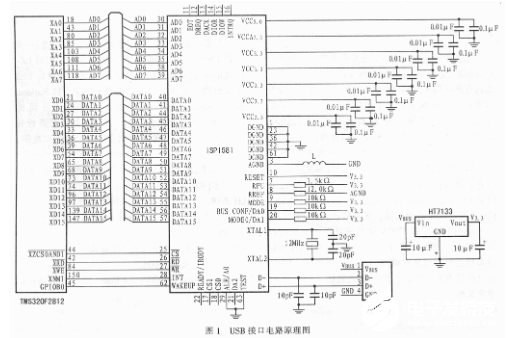 利用ISP1581型接口电路进行USB2.0接口软硬件设计的流程概述