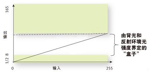 自适应增强算法解决显示系统设计中功耗问题