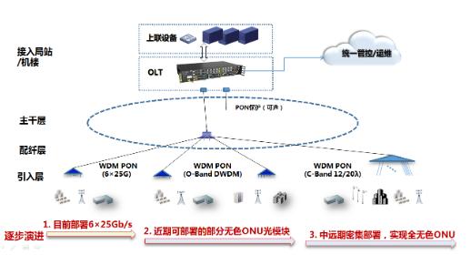 烽火通信的WDM PON系统已成功通过了中国电信...