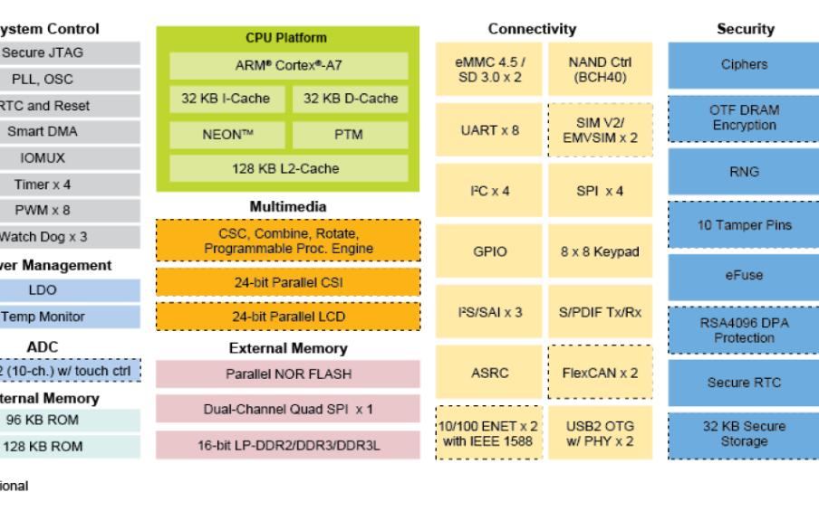 EVB-P6UL嵌入式工控评估板的用户手册免费下载