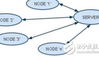 GSM调制解调器简化传感器网络中的数据采集和处理
