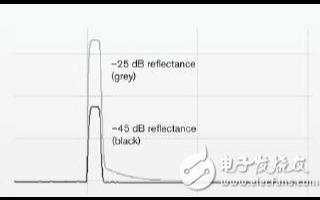 对OTDR使用APC连接器实现iOLM测量的连续...