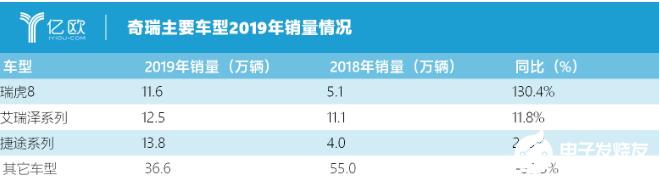 奇瑞2019销量完成99.3% 新转机正在到来