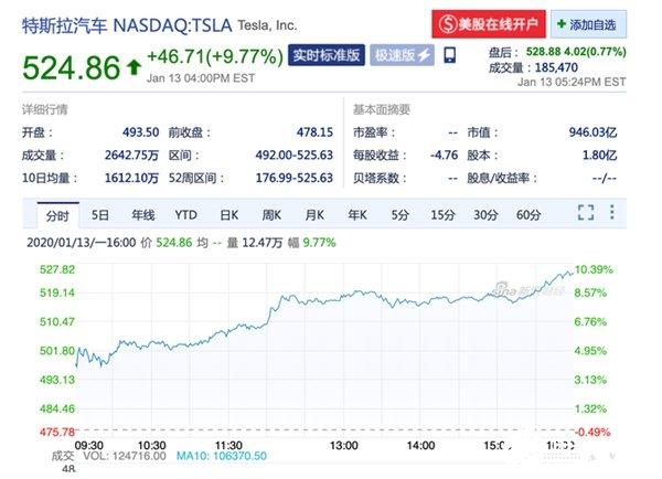 特斯拉股价首次突破500美元 总市值达946亿美元创下历史新高