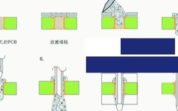 通孔插装元件施加焊膏的4种方法与注意事项