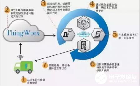 六大技術的興起 給制造(zao)業帶來了(liao)顛覆性的變革