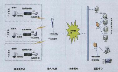 WiMAX技術的應用特點、網絡架構及在視頻監控系...