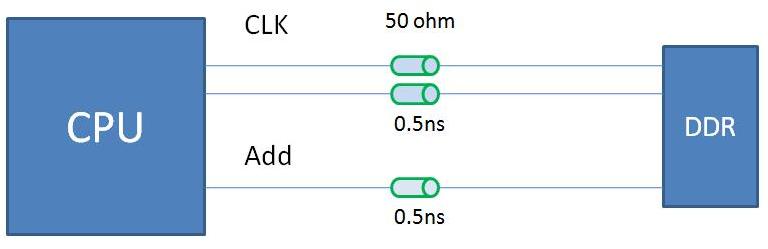 DDR布線在PCB設計中的應用解析