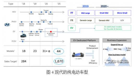 纯电动汽车的生命周期 现代起亚的2020年发展速度得加快了