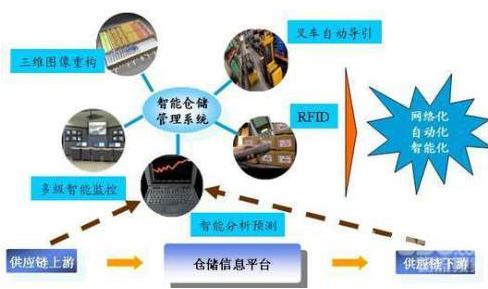 仓库的信息化和时效化如何借助rfid来实现