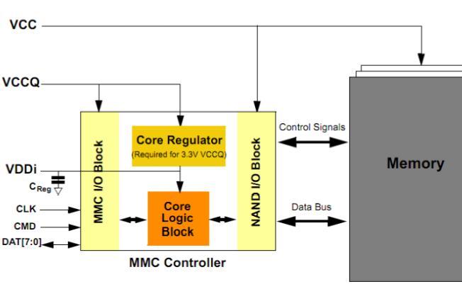 你了解eMMC吗?eMMC的详细资料介绍