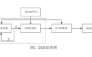 在FPGA硬件平台通过采用DDS技术实现跳频系统...