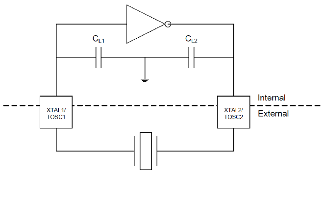 如何为AVR单片机选择和测试32kHz晶振