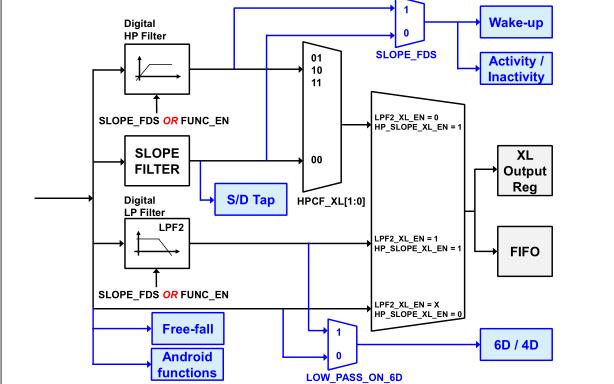 LSM6DS3TR加速度传感器的数据手册和程序免费下载