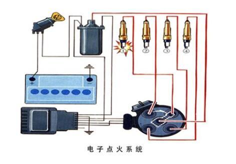 电子点火系统与传统点火系统的区别