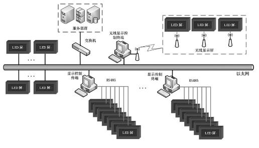 如何對LED顯示屏進行二次接口開發