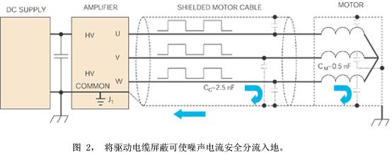 电机驱动伺服放大器在噪声敏感应用中的设计概述