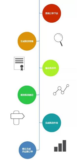 智能仓储中电子标签拣选的过程是怎样的