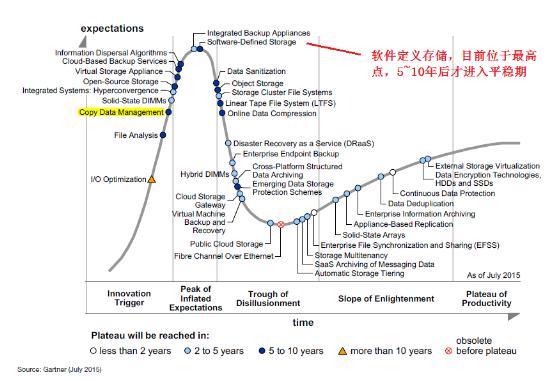 下一个十年的存储趋势是怎样的(上)