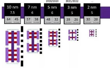 国产2nm芯片有望破冰,国产芯片将实现全面突破