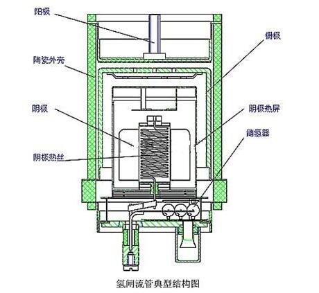 氢闸流管的结构_氢闸流管的参数特性