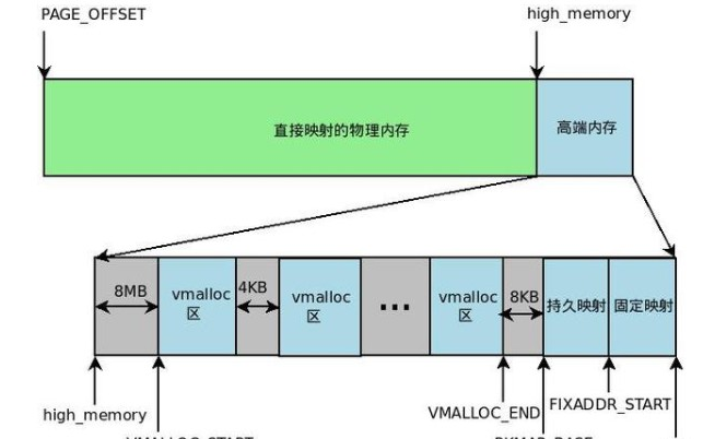 詳解Linux的物理內存