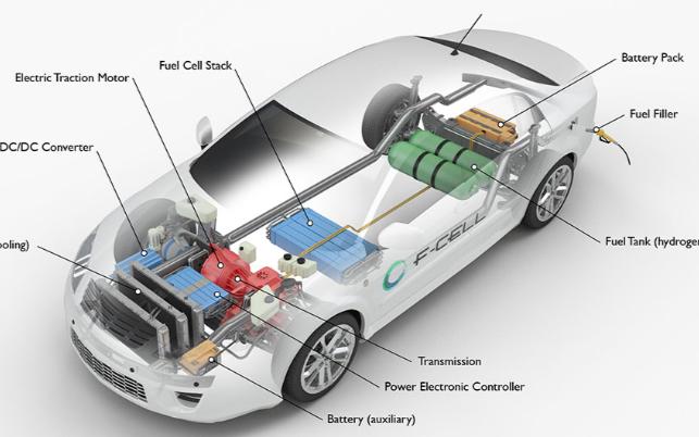 现代超越丰田跃居全球燃料电池车龙头、拿下6成市场...