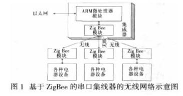 利用ARM微处理器和ZigBee模块实现无线串口...