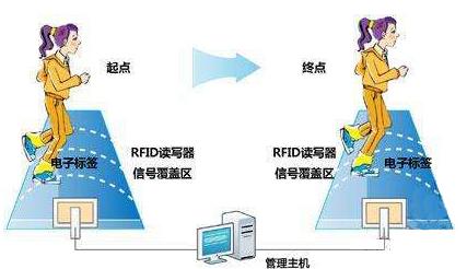 RFID计时计圈技术可以做什么用