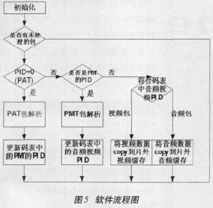 基于FPGA器件EPXA10实现MPEG-2传输流解复用器的设计