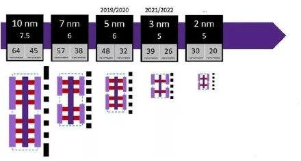 我国研发出新型垂直纳米环栅晶体管 国产2nm芯片有望