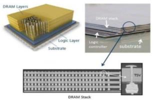 硅3D集成技术解决方案在传感器应用中的主要挑战